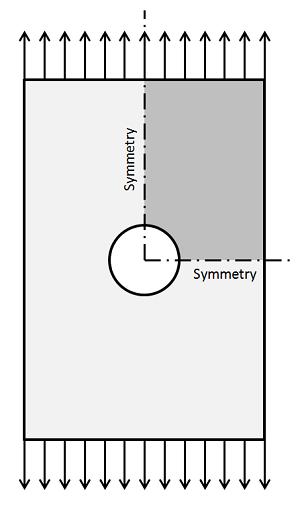 Plate under uniaxial tension with a hole Как происходит построение расчётной сетки для линейных статических задач