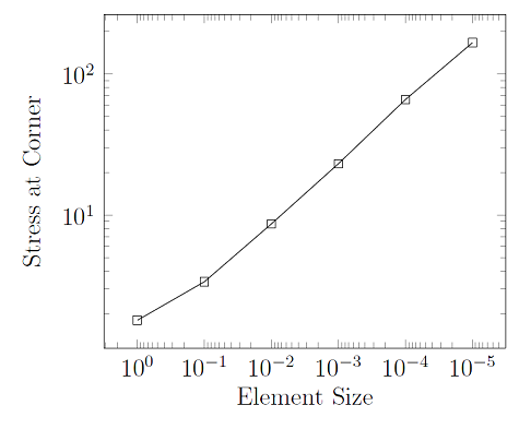 How to Identify and Resolve Singularities in the Model when Meshing