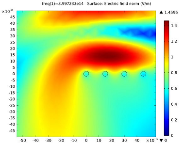 Surface plot of the nanorods when the beam is polarized in the z-direction