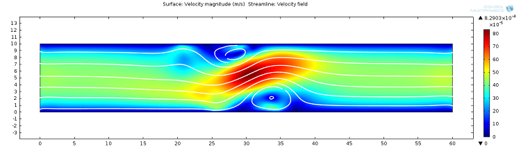 Electroosmotic velocity in the EDL geometry with positively charged sections