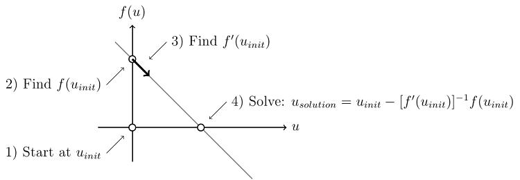 Visualization of the Newton-Raphson method