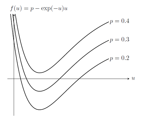 Graph of a problem where the spring gets weaker as it is pulled