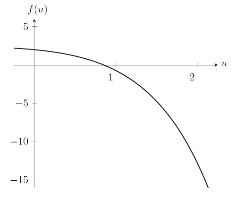 Graph showing the function for the nonlinear finite element problem