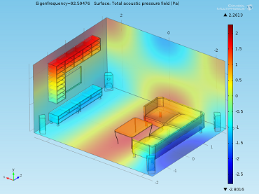 Eigenmodes of a living analyzed with COMSOL