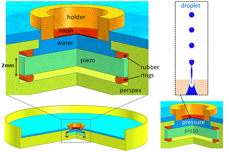Nebulizer models with  piezoelectric material that induces acoustic pressure waves to create microdroplet mists