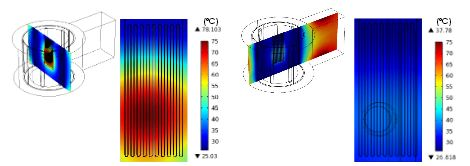 Surface temperature of the microreactor changes with position