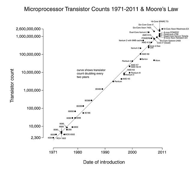 Transistor Count and Moore's law