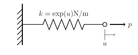 非线性刚度弹簧