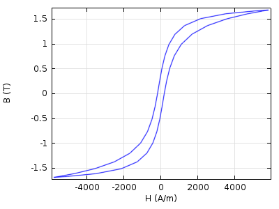 Steady-state hysteresis loop example