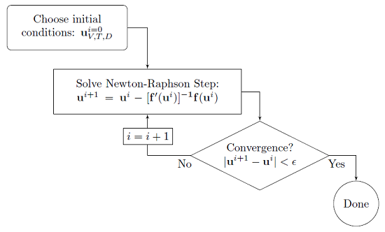 Approach of the fully coupled solver