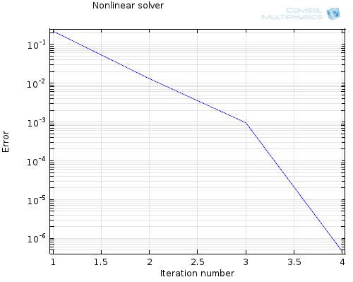 Coupled convergence plot