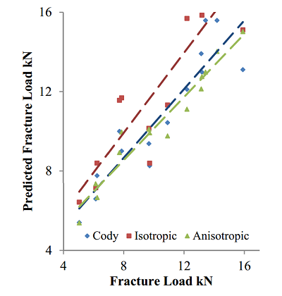 Graph comparing anisotropic and isotropic models to experimental results