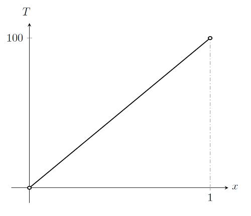 График решения для линейного случая с k=25