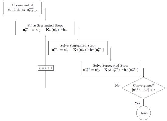 分离式求解器的模拟方法