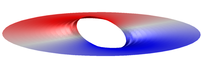 Plot of the radial component of the electric field