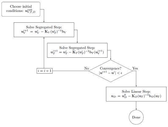 多物理场问题的顺序求解步骤