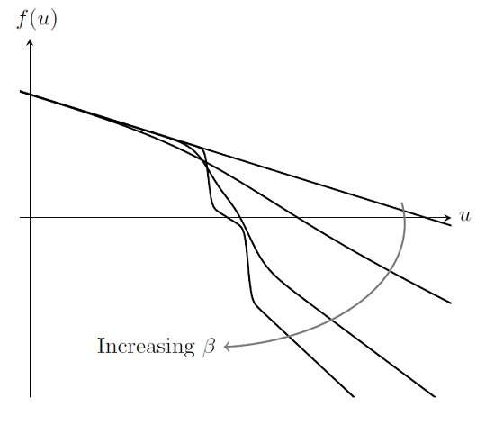 Using a ramped step for improving convergence in nonlinear problems