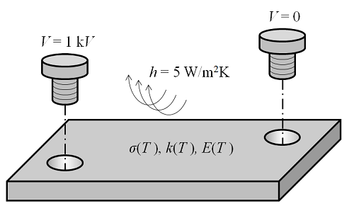Diagram of a multiphysics problem of a steady-state electric current flow through a metal busbar