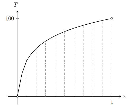 График решения нелинейной статической конечно-элементной задачи