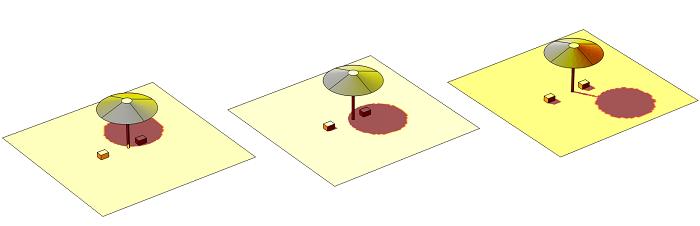 Solar Irradiation at three different strengths