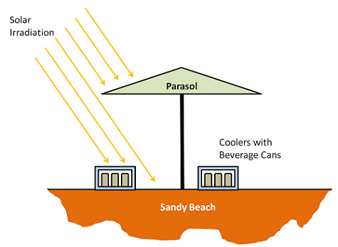 Diagram of a parasol and solar irradiation