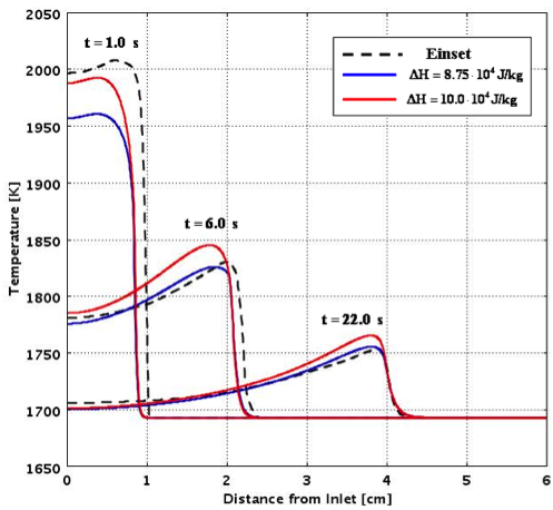 Predicted temperature distribution for different values of  heat reaction silicon and carbon