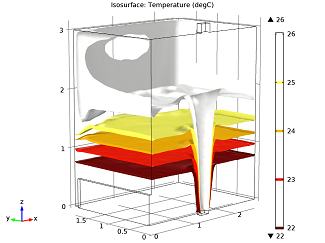 Isosurfaces of the temperature