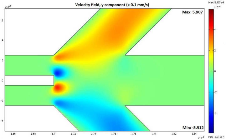 Simulation depicting fluid velocity in an LOC device.