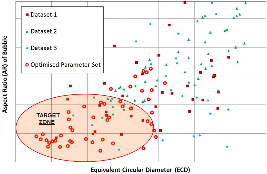 Optimized dataset from model vs. physical datasets