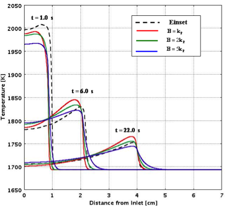 Predicted temperature distribution for different values of matrix thermal conductivity compared to experimental values