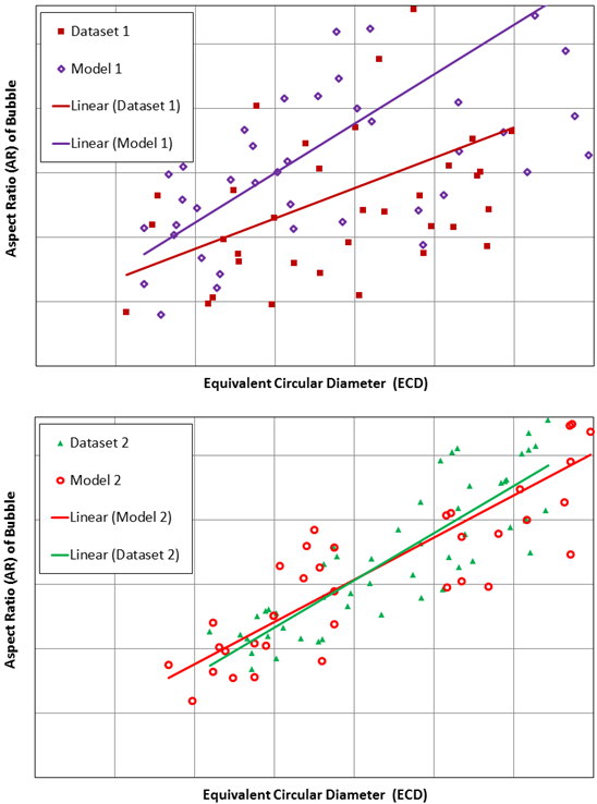 Improving bioreactor performance: Comparison of two physical data sets from bioreactor studies