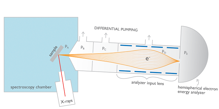 Basic mechanism for implementing APXPS using differential pumping and electrostatic focusing that is commonly used