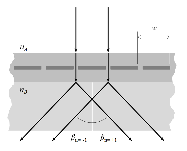 A diagram showing diffraction a along a plane defined by the n and k vectors