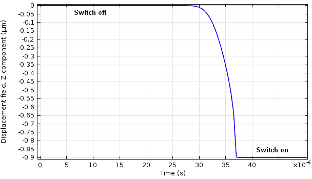 Graph of the displacement over time