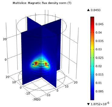 Plot depicting the magnetic flux density within the magnetic lens