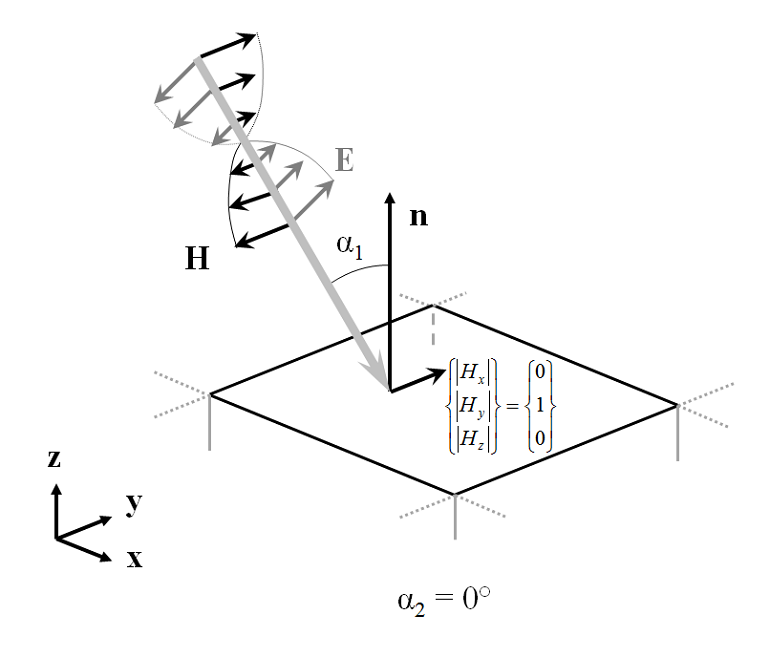 A diagram showing polarization of a magnetic field parallel to the x-y plane of a periodically repeating unit cell