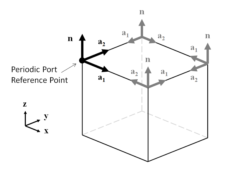 A diagram of the Periodic Port Reference Point of a periodically repeating unit cell