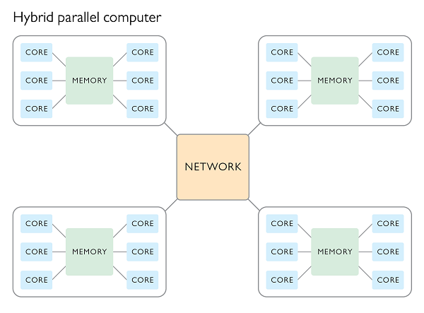 Hybrid parallel computing diagram