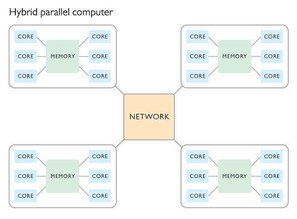 shared memory distributed memory hybrid parallel computing Гибридные параллельные вычисления ускоряют физическое моделирование