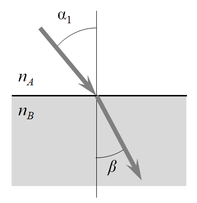 A diagram representing Snell's Law