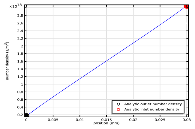 Graph of the number density