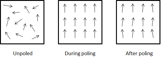Alignment of electric dipoles in a piezoelectric material