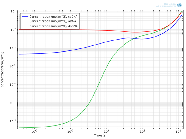 Concentration Profile of DNA Components