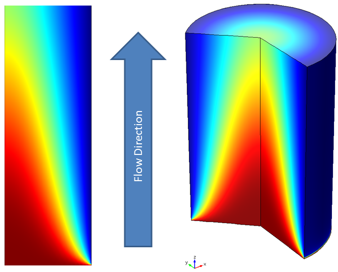 Concentration and flow direction in quantitative terms