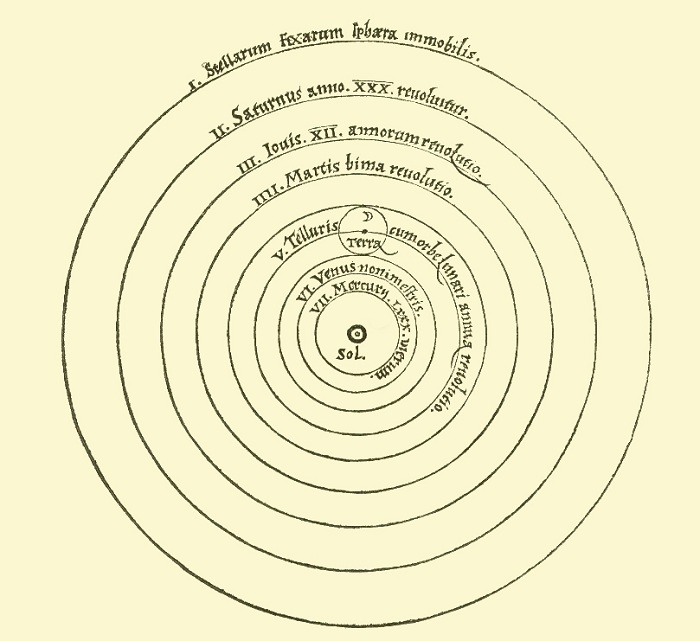Copernicus theory of heliocentrism