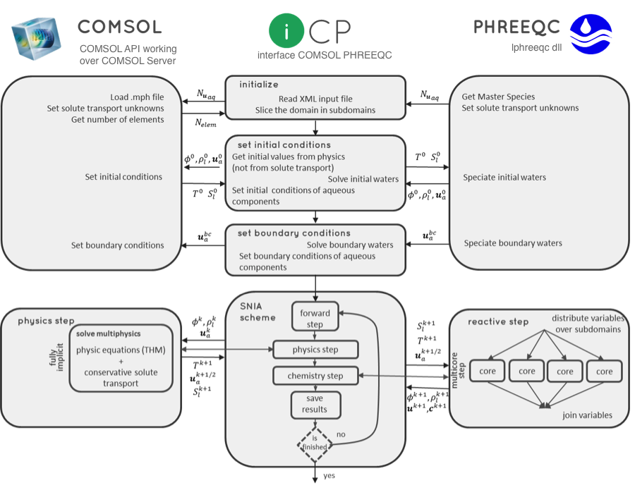 Flowchart of the iCP technology for modeling coupled THMC phenomena