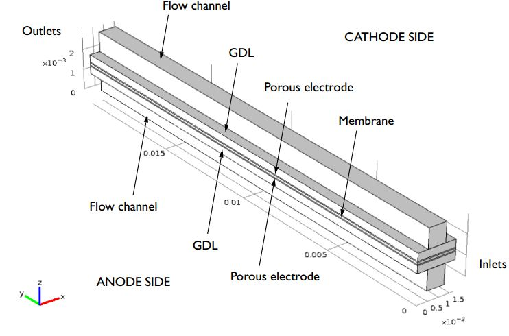 A diagram depicting the geometry of a high-temperature PEM fuel cell