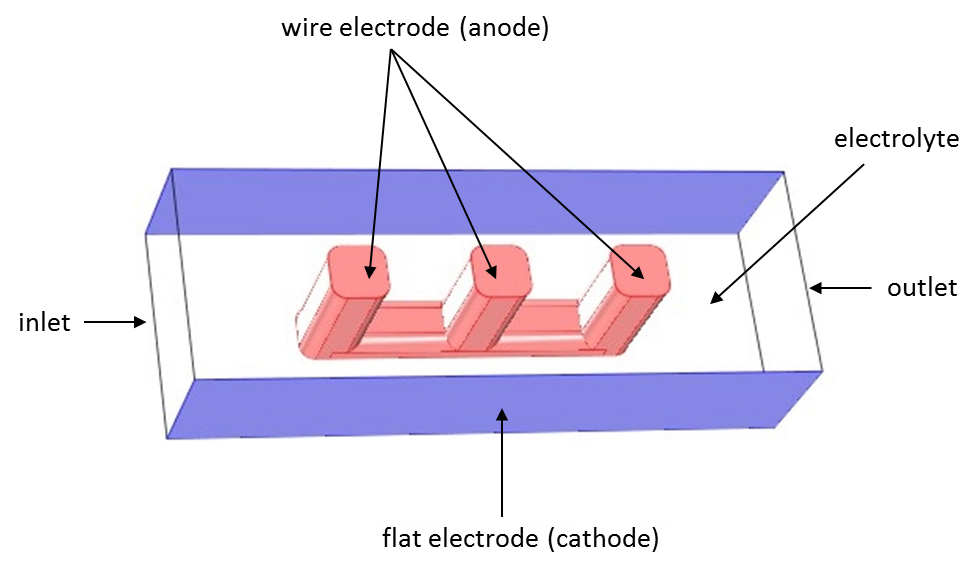 Geometry of the electrochemical cell as an example of current distribution theory