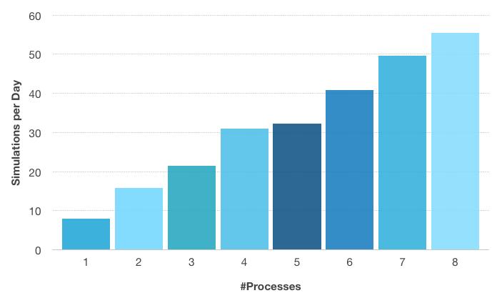 Гистограмма, показывающая количество циклов моделирования в день в зависимости от числа использующихся процессов