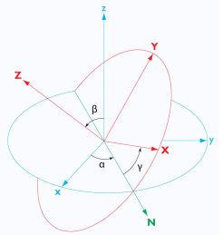 Pictorial representation of Euler angles a, B, and y